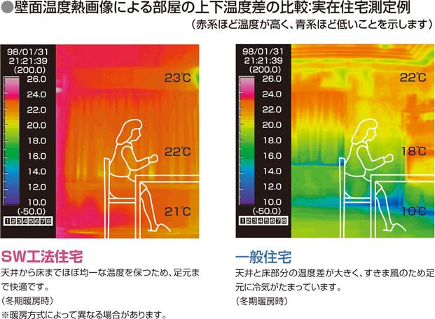 高気密・高断熱・高耐震のSW工法