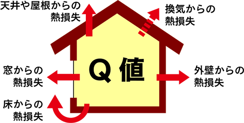 Q値=1.6以下