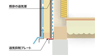既存外壁に通気層があってもカバー工法が可能